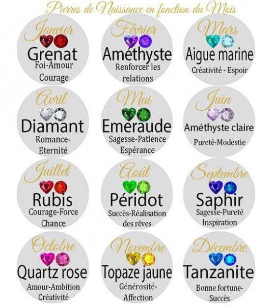 tableau-des-pierres-et-correspondances-avec-les-signes-du-zodiaque